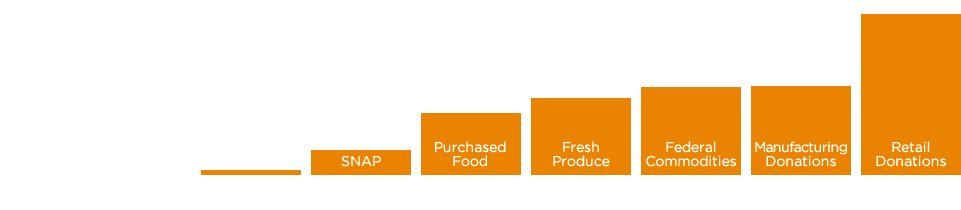 We helped provide 4 billion meals to people facing hunger thanks to a variety of donors
