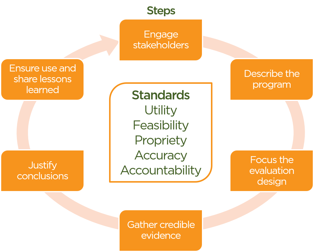 Standard Model for Evaluation Process - Feeding America®