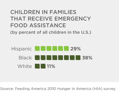 Child food insecurity rates in America