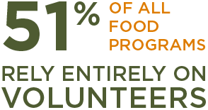 Image that reads 51% of all food programs rely entirely on volunteers