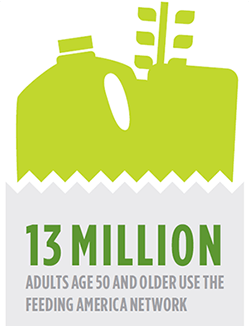 13 million adults age 50 and older use the Feeding America network