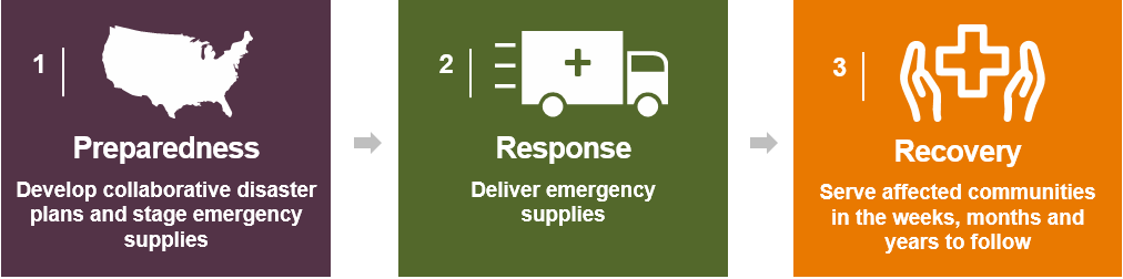 Preparedness - Develop collaborative disaster plans and stage emergency supplies. Response - Deliver emergency supplies. Recovery - Serve affected communities in the weeks, months and years to follow.