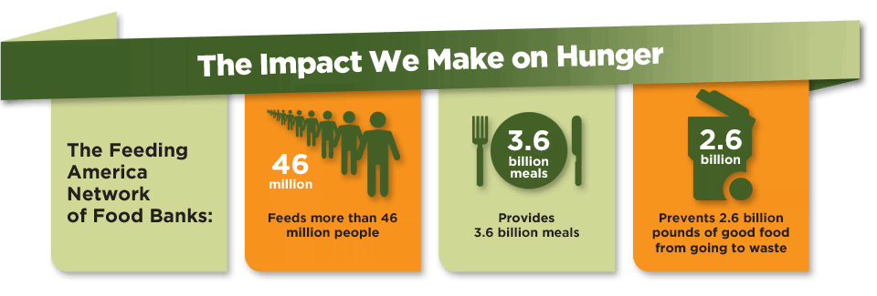 The Impact We Make on Hunger