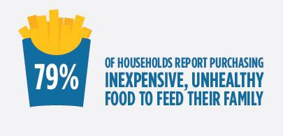 79% of households report purchasing inexpensive, unhealthy food to feed their family