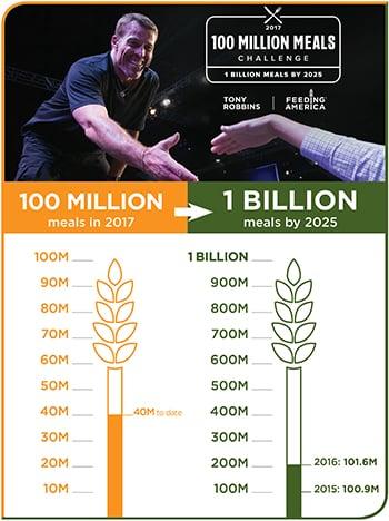 Tony Robbins 100 Million Meals Thermometers