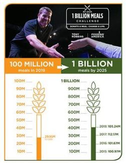 Tony Robbins is helping to raise 1 Billion meals for hungry families by 2025