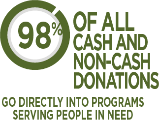 98% of all cash and non-cash donations go directly into programs serving people in need