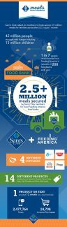 Sam's Club's Meals From Members Infographic. Sam's Club called on members to help secure 2.5 million meals for families across the U.S. in just 1 month.